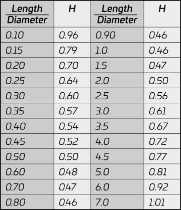 Coil Capacitance Calculator - Tesla Scientific